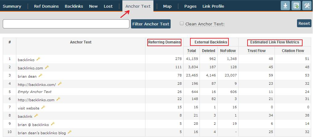 check linkbuilding anchor text distribution