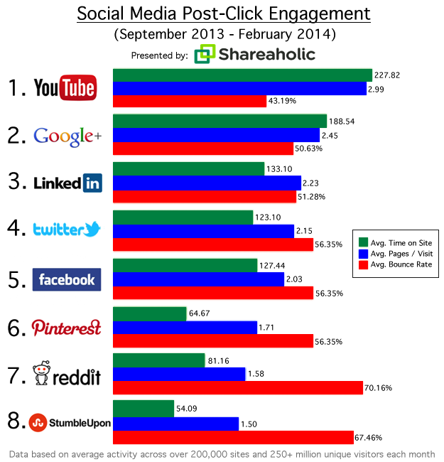 YouTube post click engagement stats