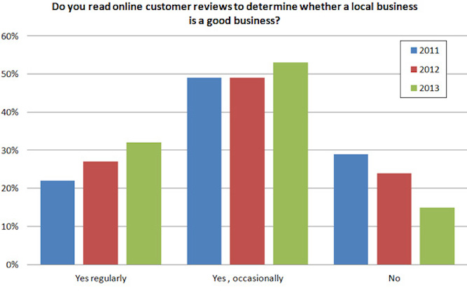 check online customer reviews of your local business