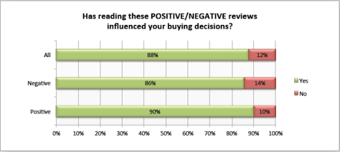 check positive and negative business reviews