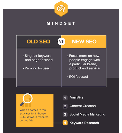 old seo vs new seo