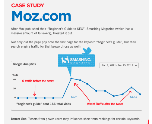 social sharing impact on search rankings
