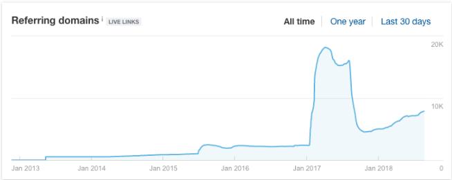 link_spike