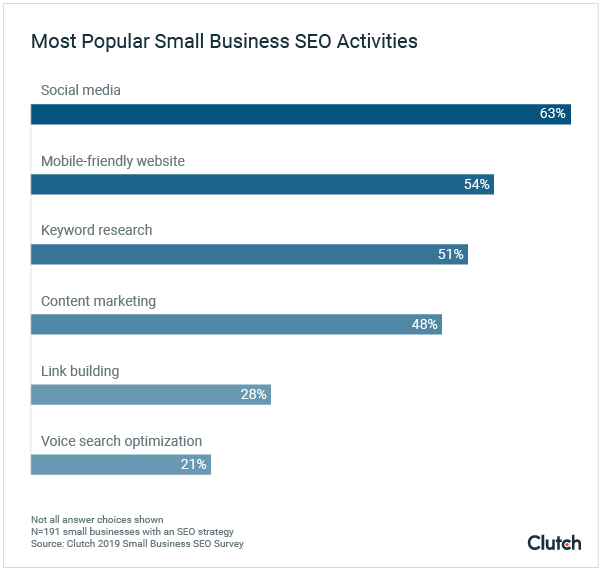 most popular small businesses seo activities