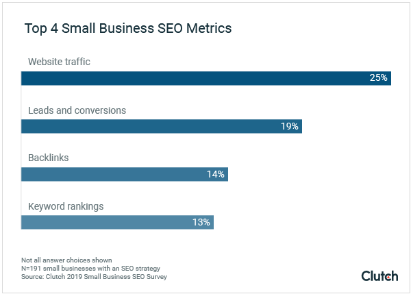 small businesses seo metrics